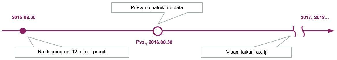 Neterminuotas_prasymas-iliustracija