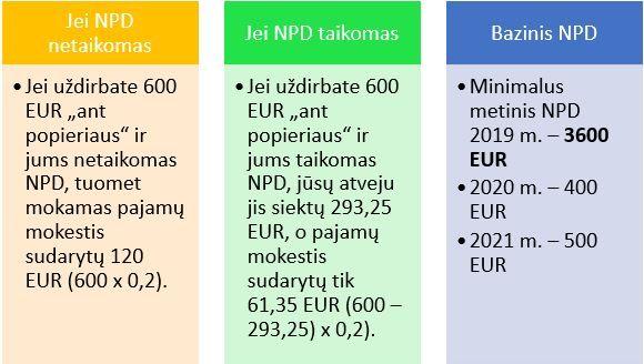 NPD lentelė_verslimama